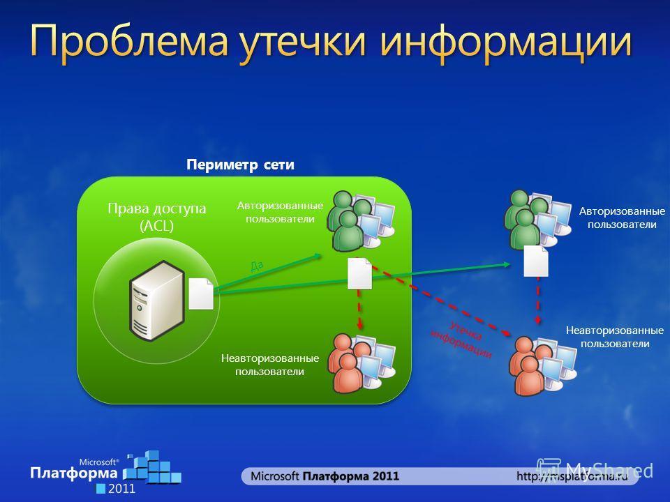 Права доступа (ACL) Авторизованные пользователи Периметр сети Неавторизованные пользователи Авторизованные пользователи Неавторизованные пользователи Да Утечка информации