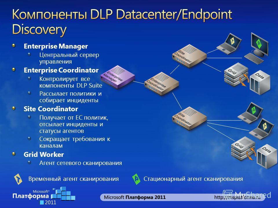 Enterprise Manager Центральный сервер управления Enterprise Coordinator Контролирует все компоненты DLP Suite Рассылает политики и собирает инциденты Site Coordinator Получает от EC политик, отсылает инциденты и статусы агентов Сокращает требования к