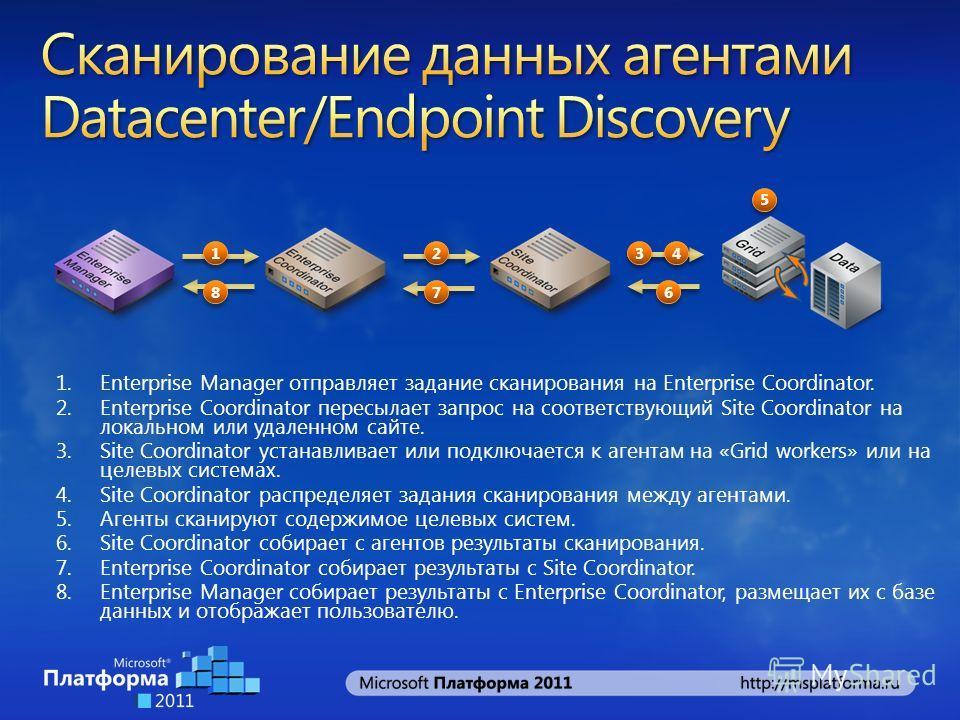 1.Enterprise Manager отправляет задание сканирования на Enterprise Coordinator. 2.Enterprise Coordinator пересылает запрос на соответствующий Site Coordinator на локальном или удаленном сайте. 3.Site Coordinator устанавливает или подключается к агент