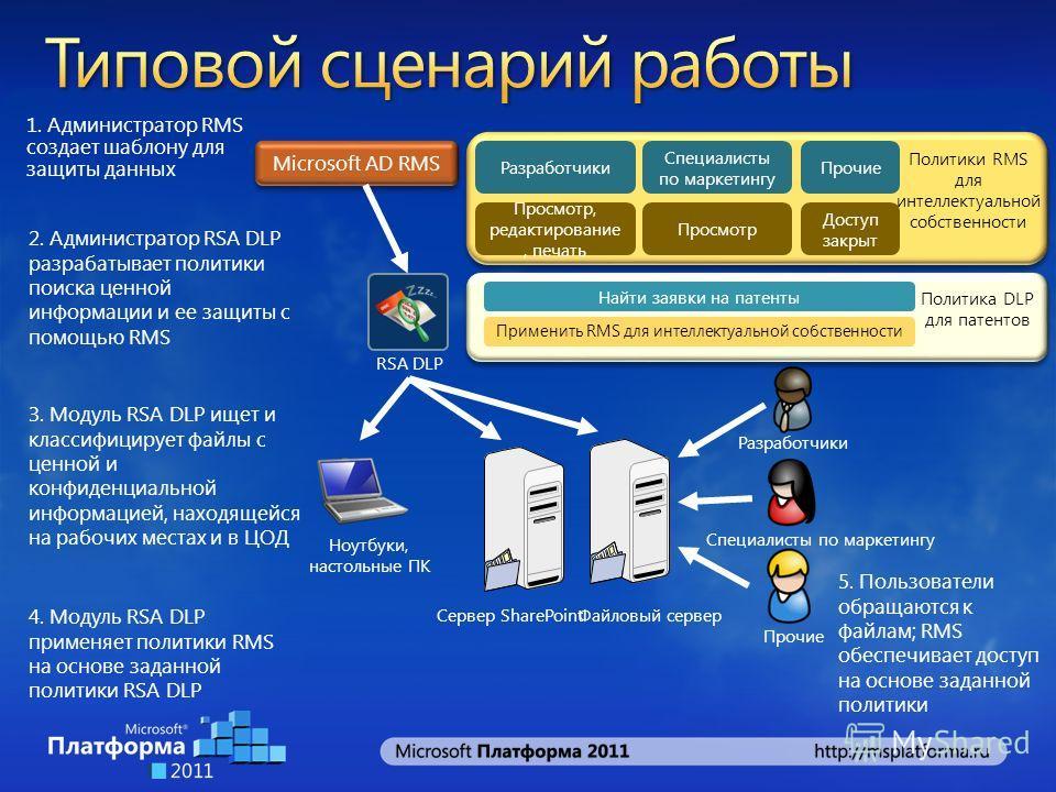 1. Администратор RMS создает шаблону для защиты данных 2. Администратор RSA DLP разрабатывает политики поиска ценной информации и ее защиты с помощью RMS 3. Модуль RSA DLP ищет и классифицирует файлы с ценной и конфиденциальной информацией, находящей