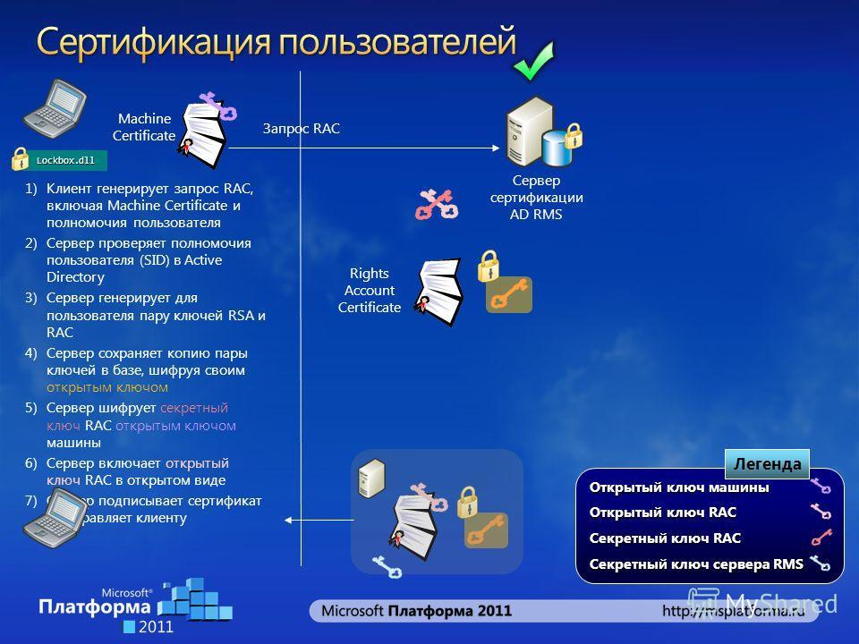 Запрос RAC 1)Клиент генерирует запрос RAC, включая Machine Certificate и полномочия пользователя 2)Сервер проверяет полномочия пользователя (SID) в Active Directory 3)Сервер генерирует для пользователя пару ключей RSA и RAC 4)Сервер сохраняет копию п