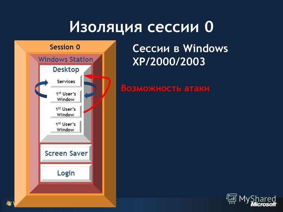 Изоляция сессии 0 Session 0 Windows Station Desktop Screen Saver Login Services 1 st Users Window Возможность атаки Сессии в Windows XP/2000/2003