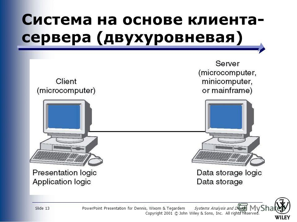 PowerPoint Presentation for Dennis, Wixom & Tegardem Systems Analysis and Design Copyright 2001 © John Wiley & Sons, Inc. All rights reserved. Slide 13 Система на основе клиента- сервера (двухуровневая)