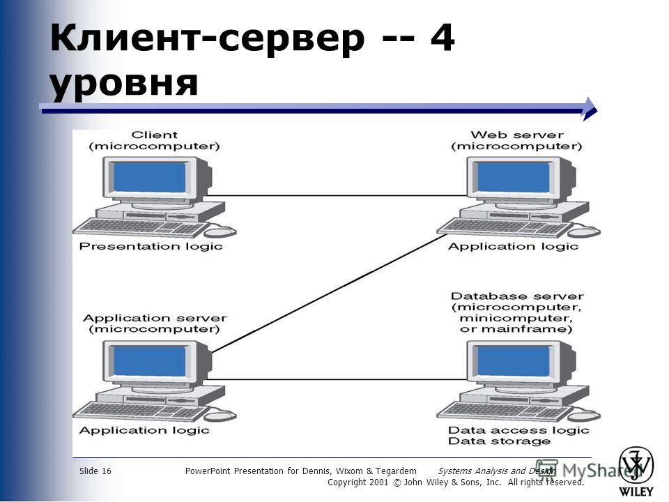 PowerPoint Presentation for Dennis, Wixom & Tegardem Systems Analysis and Design Copyright 2001 © John Wiley & Sons, Inc. All rights reserved. Slide 16 Клиент-сервер -- 4 уровня