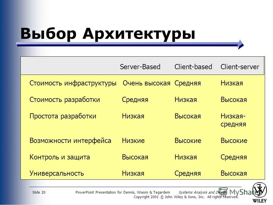 PowerPoint Presentation for Dennis, Wixom & Tegardem Systems Analysis and Design Copyright 2001 © John Wiley & Sons, Inc. All rights reserved. Slide 20 Выбор Архитектуры Server-Based Client-basedClient-server Стоимость инфраструктуры Очень высокая Ср