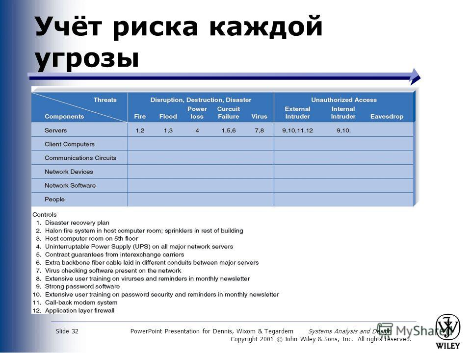 PowerPoint Presentation for Dennis, Wixom & Tegardem Systems Analysis and Design Copyright 2001 © John Wiley & Sons, Inc. All rights reserved. Slide 32 Учёт риска каждой угрозы