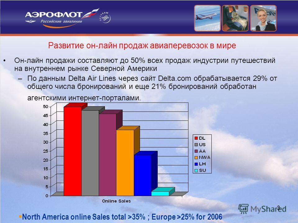 3 Развитие он-лайн продаж авиаперевозок в мире Он-лайн продажи составляют до 50% всех продаж индустрии путешествий на внутреннем рынке Северной Америки –По данным Delta Air Lines через сайт Delta.com обрабатывается 29% от общего числа бронирований и