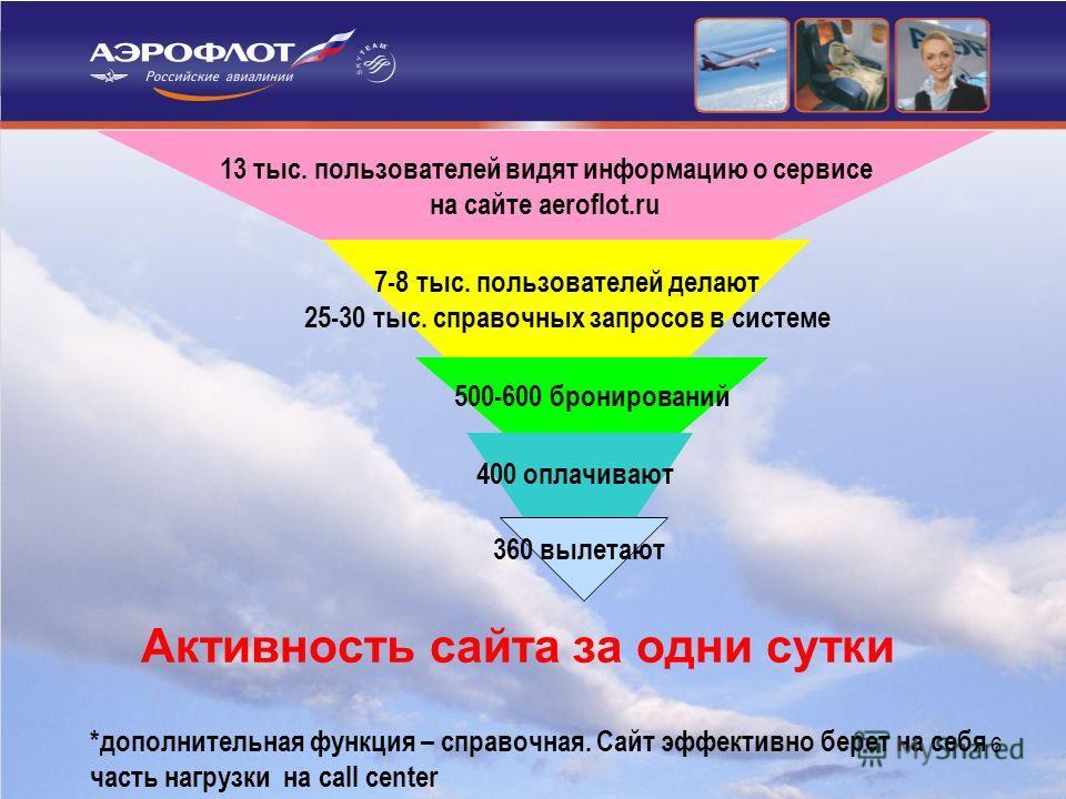 6 500-600 бронирований 7-8 тыс. пользователей делают 25-30 тыс. справочных запросов в системе 13 тыс. пользователей видят информацию о сервисе на сайте aeroflot.ru 400 оплачивают 360 вылетают *дополнительная функция – справочная. Сайт эффективно бере