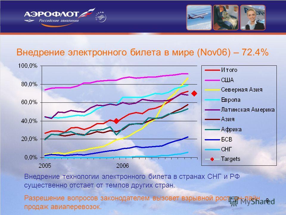 8 Внедрение электронного билета в мире (Nov06) – 72.4% Внедрение технологии электронного билета в странах СНГ и РФ существенно отстает от темпов других стран. Разрешение вопросов законодателем вызовет взрывной рост он-лайн продаж авиаперевозок.