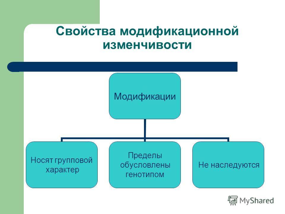 Свойства модификационной изменчивости Модификации Носят групповой характер Пределы обусловлены генотипом Не наследуются