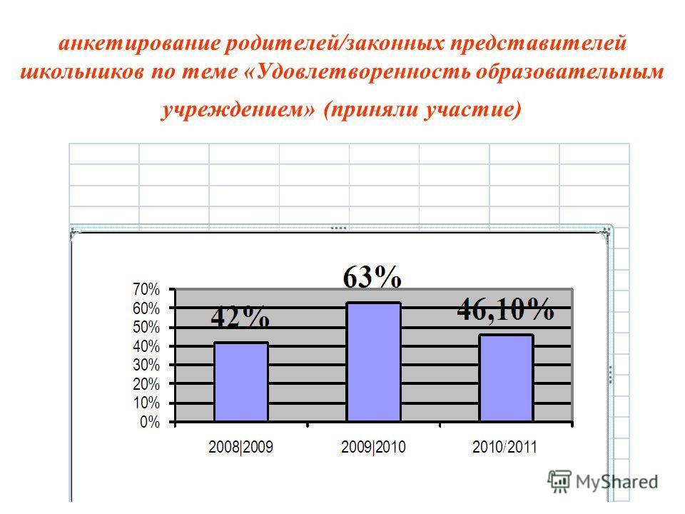 анкетирование родителей/законных представителей школьников по теме «Удовлетворенность образовательным учреждением» (приняли участие)
