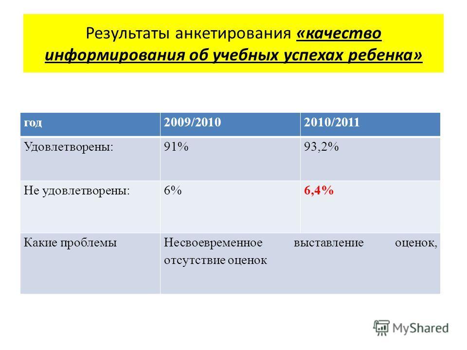 год2009/20102010/2011 Удовлетворены:91%93,2% Не удовлетворены:6%6,4% Какие проблемыНесвоевременное выставление оценок, отсутствие оценок Результаты анкетирования «качество информирования об учебных успехах ребенка»