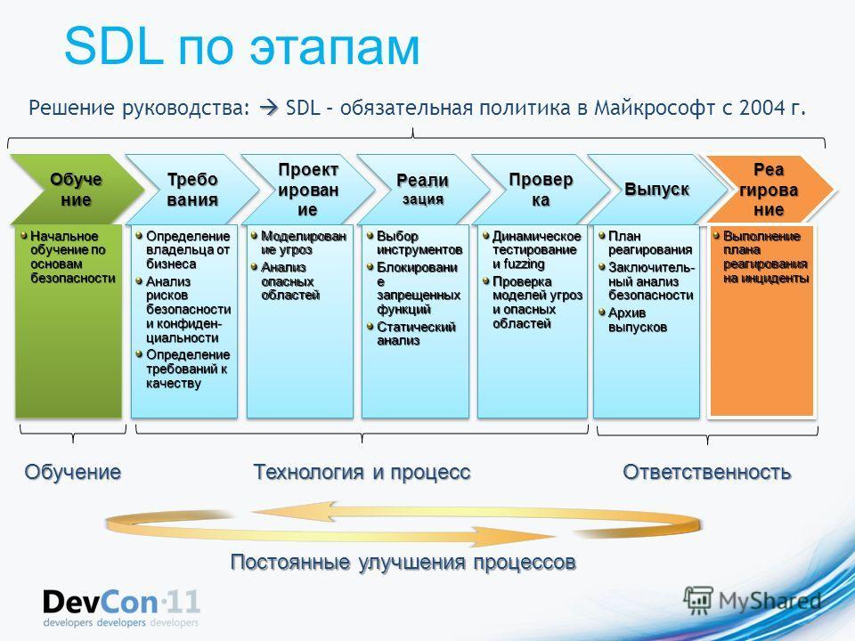 SDL по этапамОбучениеОбучение Начальное обучение по основам безопасности ТребованияТребования Определение владельца от бизнеса Анализ рисков безопасности и конфиден- циальности Определение требований к качеству Определение владельца от бизнеса Анализ