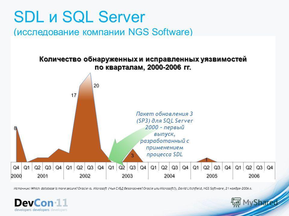 SDL и SQL Server (исследование компании NGS Software) Пакет обновления 3 (SP3) для SQL Server 2000 – первый выпуск, разработанный с применением процесса SDL Источник: Which database is more secure? Oracle vs. Microsoft (Чья СУБД безопаснее? Oracle ил