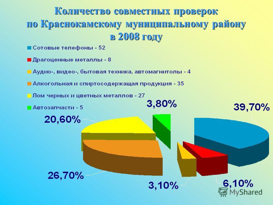Количество совместных проверок по Краснокамскому муниципальному району в 2008 году