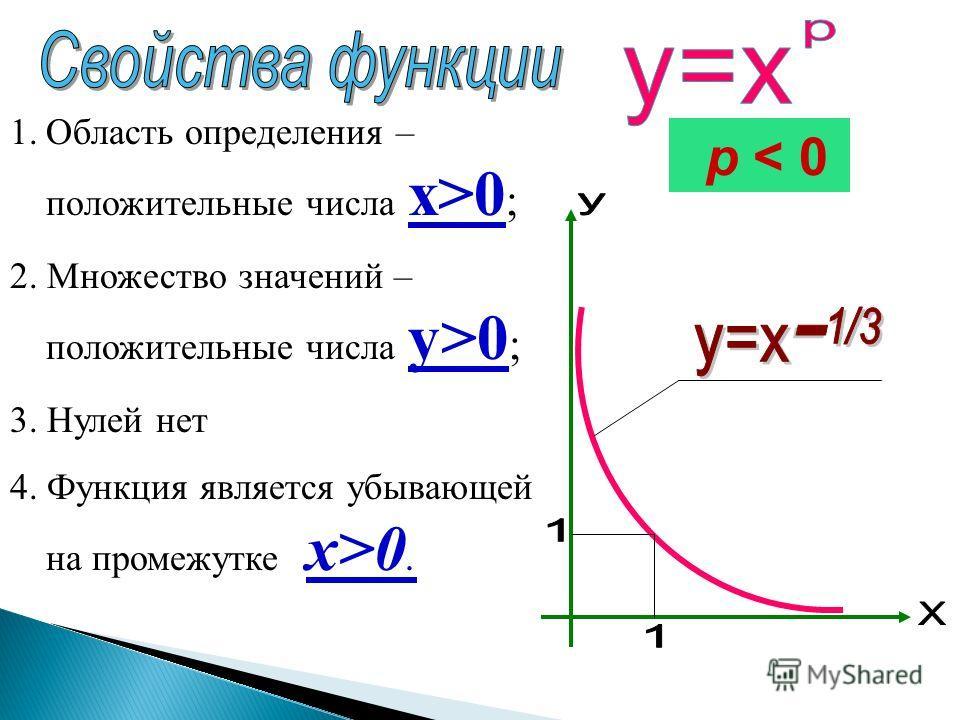 1.Область определения – положительные числа x>0 ; 2. Множество значений – положительные числа y>0 ; 3. Нулей нет 4. Функция является убывающей на промежутке x>0. p < 0