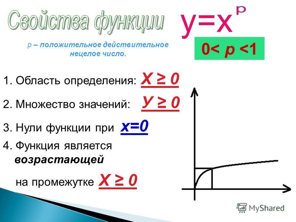 1. Область определения: Х 0 2. Множество значений: У 0 3. Нули функции при х=0 4. Функция является возрастающей на промежутке X 0 0< p
