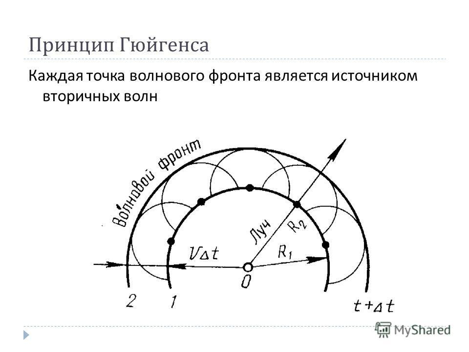 Принцип Гюйгенса Каждая точка волнового фронта является источником вторичных волн