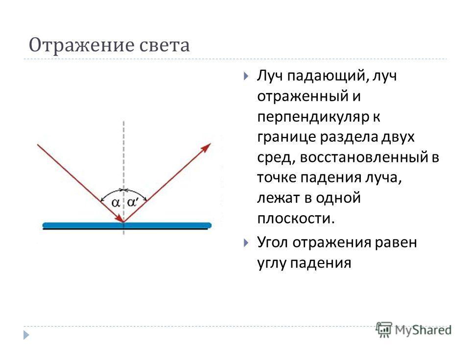 Отражение света Луч падающий, луч отраженный и перпендикуляр к границе раздела двух сред, восстановленный в точке падения луча, лежат в одной плоскости. Угол отражения равен углу падения
