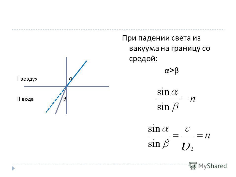 При падении света из вакуума на границу со средой : α > β I воздух II вода α β
