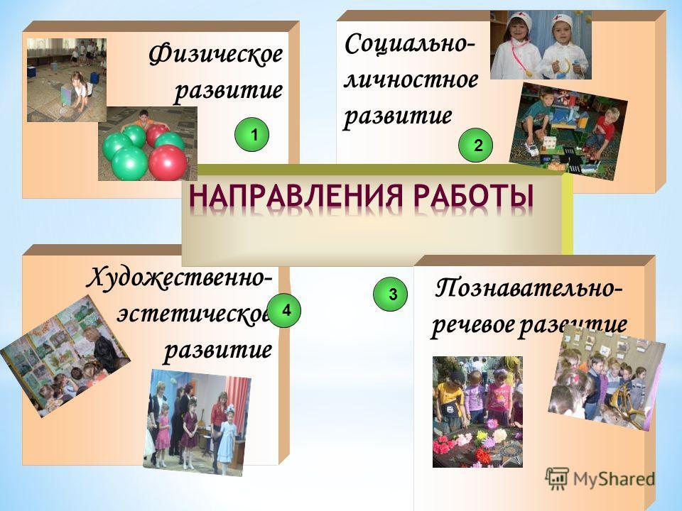 Художественно- эстетическое развитие Физическое развитие Социально- личностное развитие 124 Познавательно- речевое развитие 3
