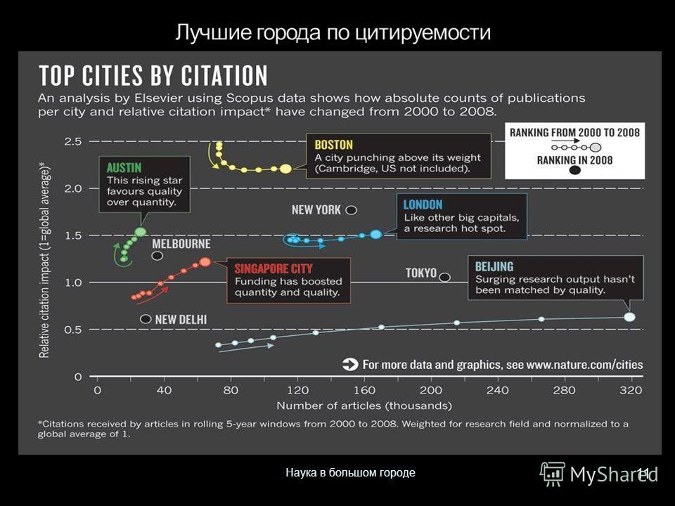 11 Наука в большом городе