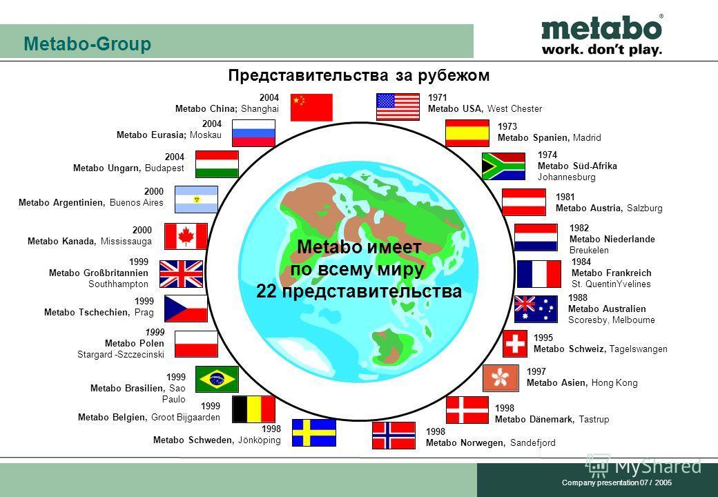 Metabo-Group Company presentation 07 / 2005 Представительства за рубежом 1999 Metabo Belgien, Groot Bijgaarden 2000 Metabo Kanada, Mississauga 2000 Metabo Argentinien, Buenos Aires Metabo имеет по всему миру 22 представительства 2004 Metabo Eurasia;