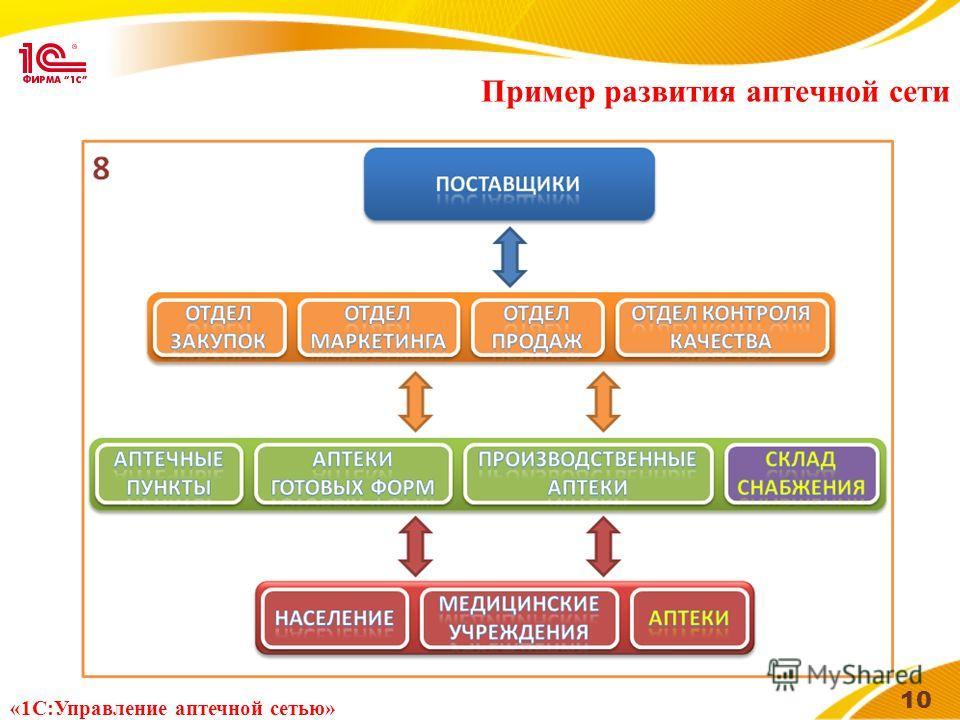 Пример развития аптечной сети 10 «1С:Управление аптечной сетью»