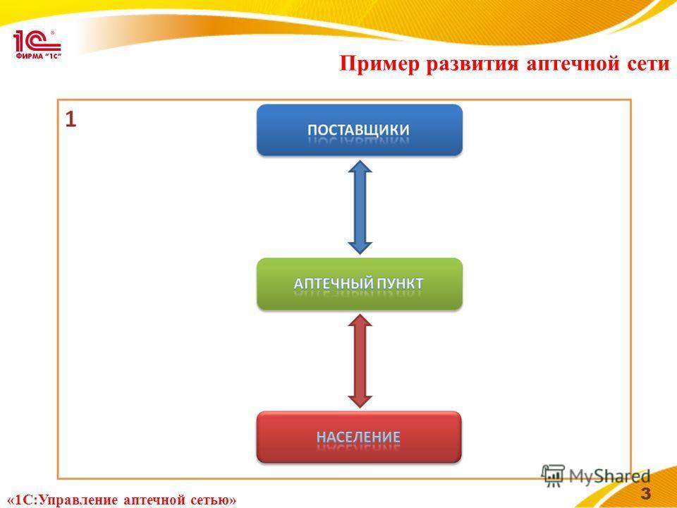 Пример развития аптечной сети 3 «1С:Управление аптечной сетью»