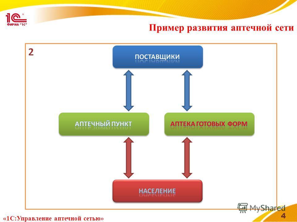 Пример развития аптечной сети 4 «1С:Управление аптечной сетью»