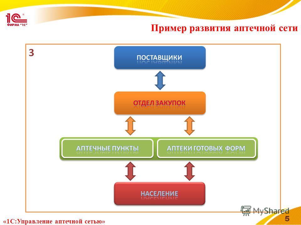 Пример развития аптечной сети 5 «1С:Управление аптечной сетью»