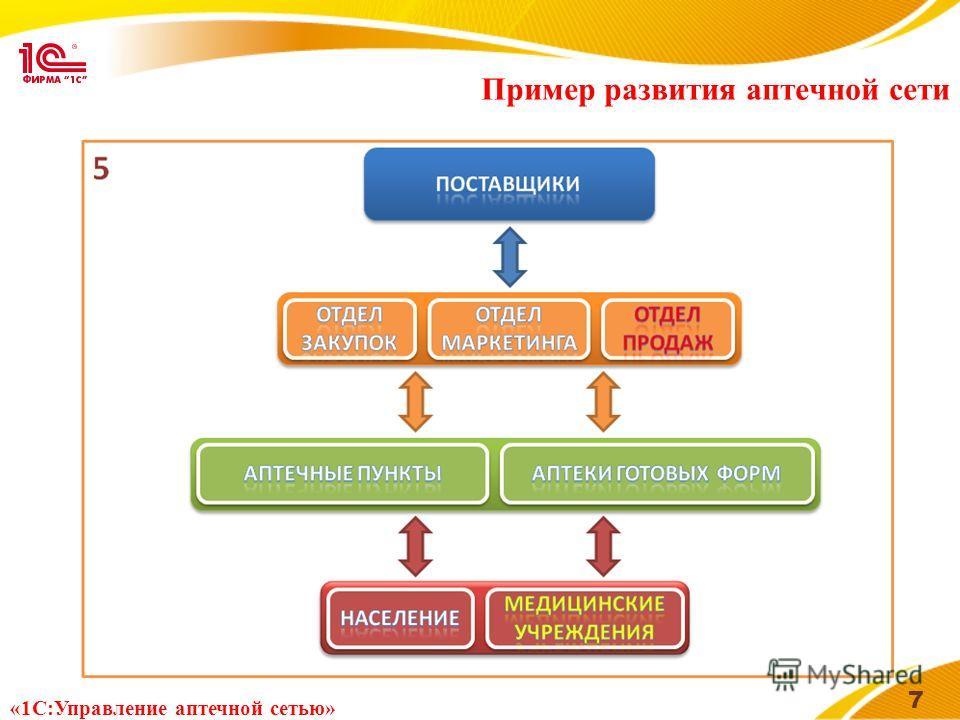 Пример развития аптечной сети 7 «1С:Управление аптечной сетью»