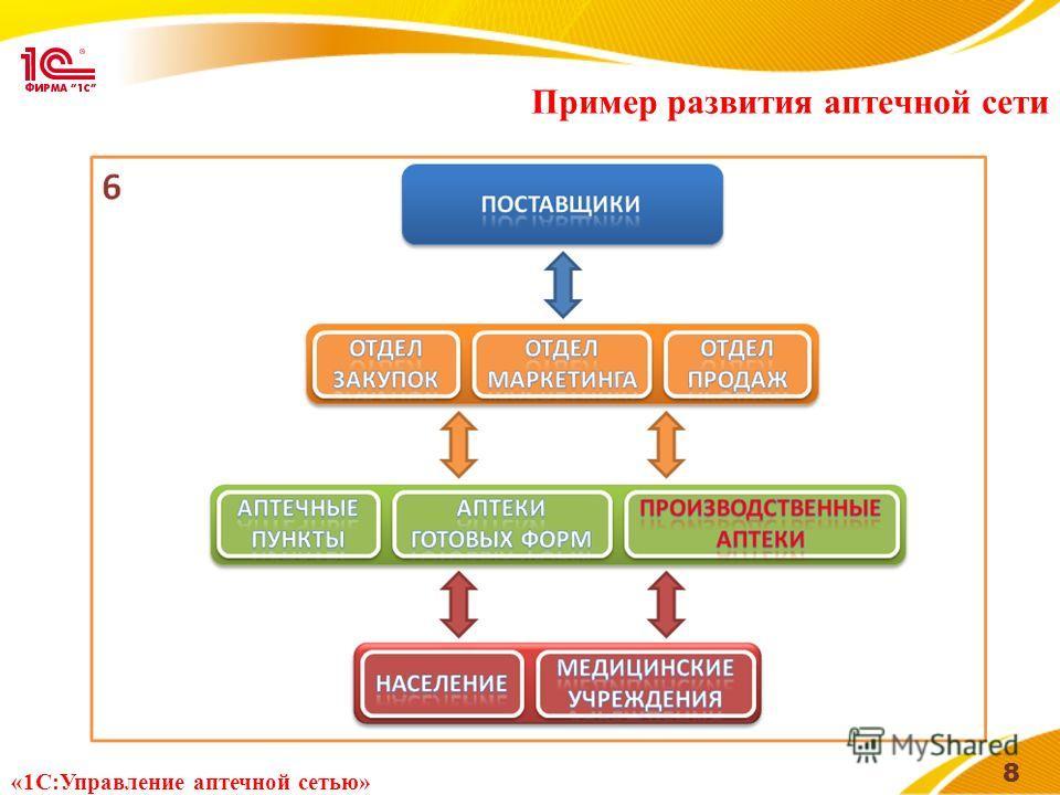 Пример развития аптечной сети 8 «1С:Управление аптечной сетью»