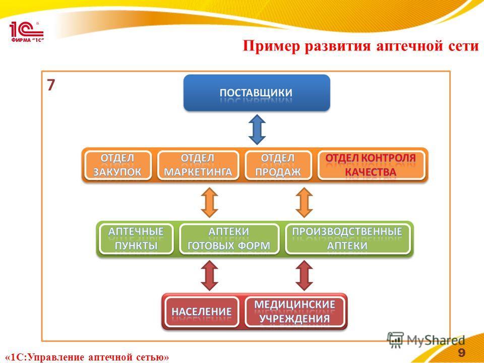 Пример развития аптечной сети 9 «1С:Управление аптечной сетью»