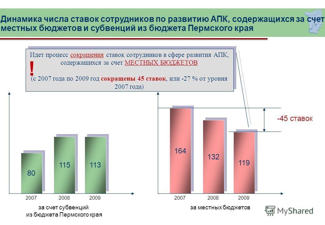 Динамика числа ставок сотрудников по развитию АПК, содержащихся за счет местных бюджетов и субвенций из бюджета Пермского края Идет процесс сокращения ставок сотрудников в сфере развития АПК, содержащихся за счет МЕСТНЫХ БЮДЖЕТОВ (с 2007 года по 2009