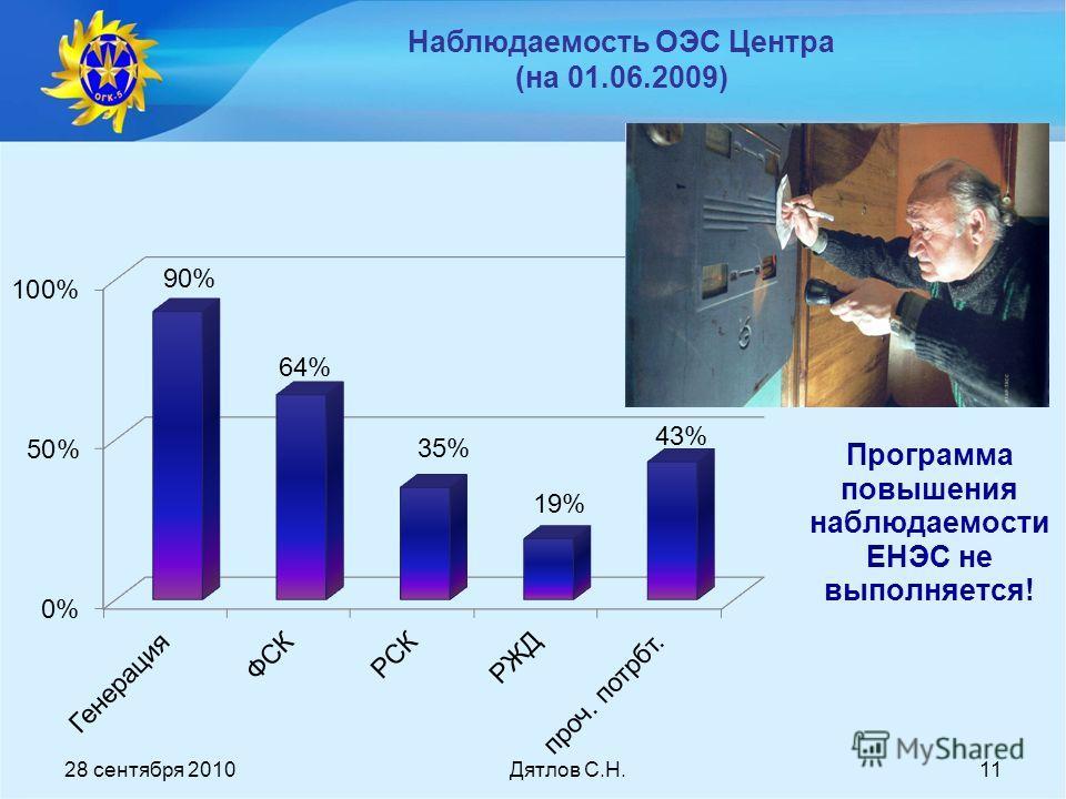 11 Наблюдаемость ОЭС Центра (на 01.06.2009) Программа повышения наблюдаемости ЕНЭС не выполняется! 28 сентября 2010Дятлов С.Н.