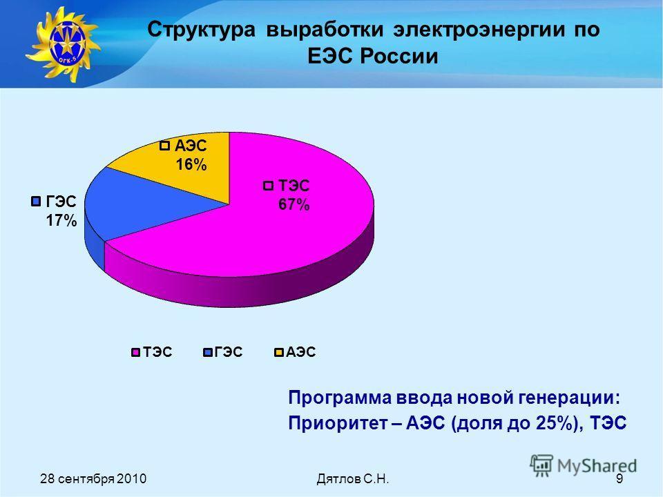 28 сентября 2010Дятлов С.Н.9 Структура выработки электроэнергии по ЕЭС России Программа ввода новой генерации: Приоритет – АЭС (доля до 25%), ТЭС