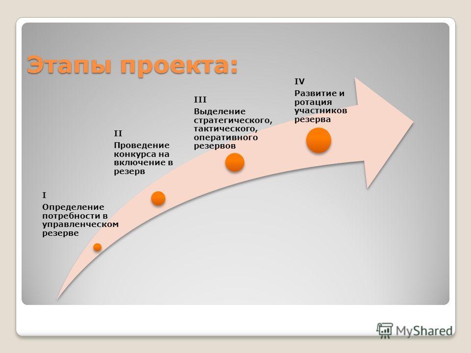 Этапы проекта: I Определение потребности в управленческом резерве II Проведение конкурса на включение в резерв III Выделение стратегического, тактического, оперативного резервов IV Развитие и ротация участников резерва
