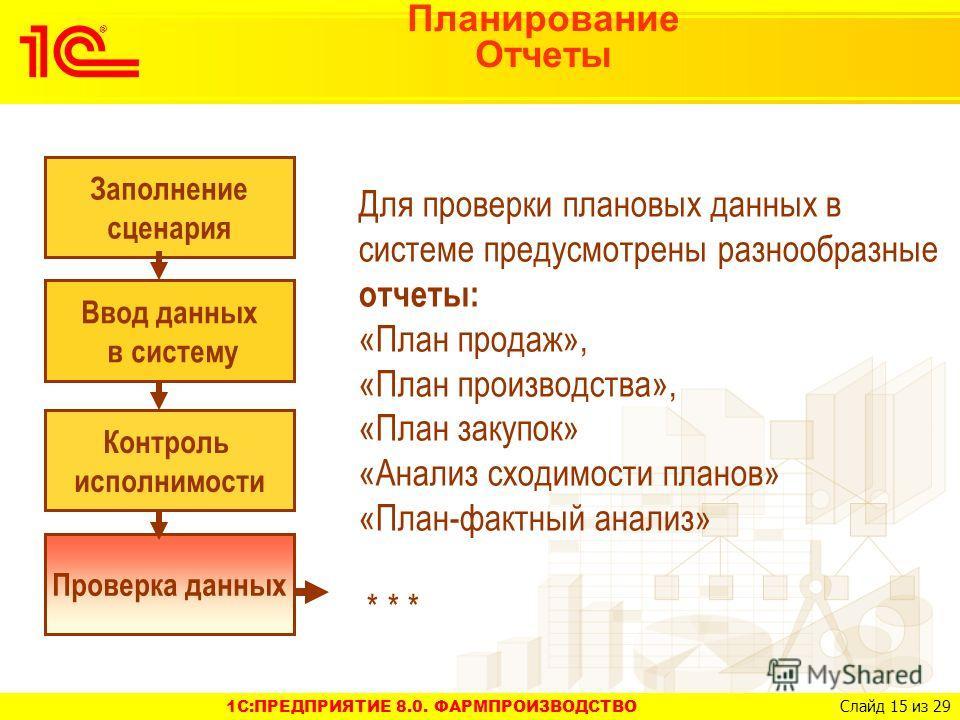 1C:ПРЕДПРИЯТИЕ 8.0. ФАРМПРОИЗВОДСТВО Слайд 15 из 29 Планирование Отчеты Для проверки плановых данных в системе предусмотрены разнообразные отчеты: «План продаж», «План производства», «План закупок» «Анализ сходимости планов» «План-фактный анализ» * *