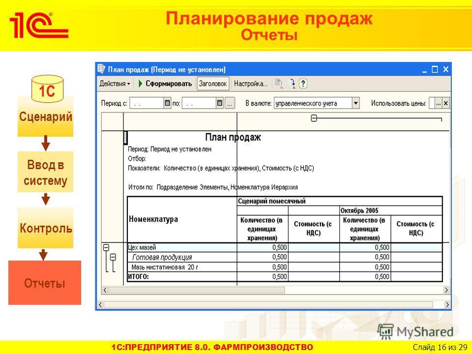 1C:ПРЕДПРИЯТИЕ 8.0. ФАРМПРОИЗВОДСТВО Слайд 16 из 29 Планирование продаж Отчеты Контроль Сценарий Ввод в систему Отчеты 1С