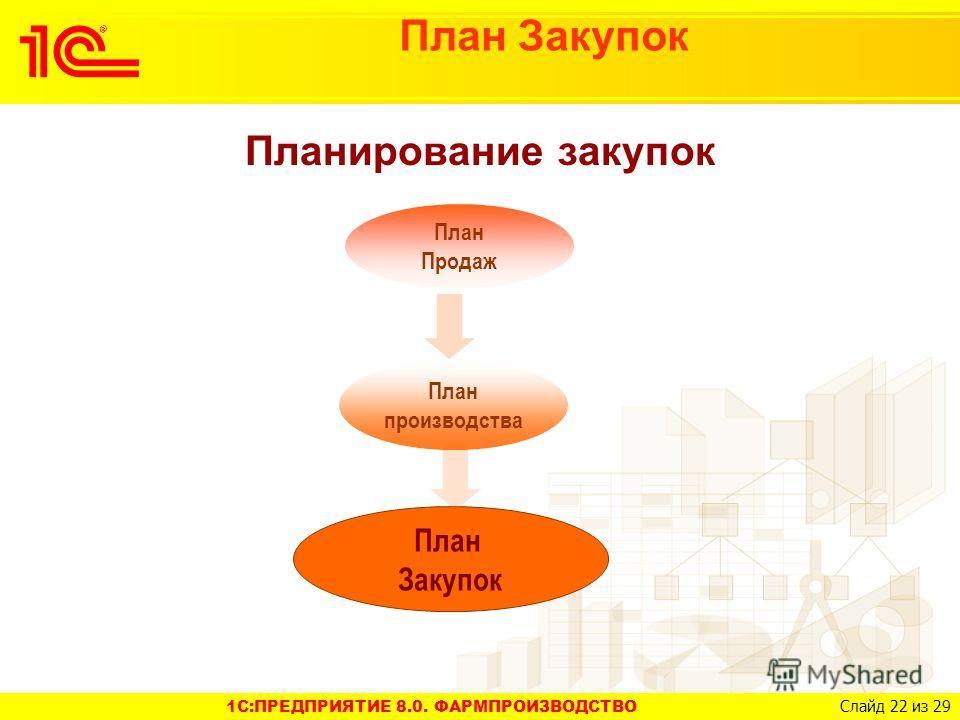 1C:ПРЕДПРИЯТИЕ 8.0. ФАРМПРОИЗВОДСТВО Слайд 22 из 29 План Закупок Планирование закупок План Закупок План Продаж План производства