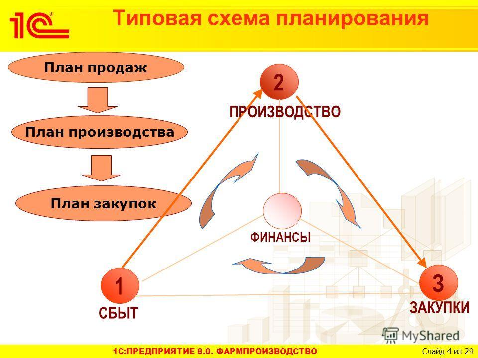 1C:ПРЕДПРИЯТИЕ 8.0. ФАРМПРОИЗВОДСТВО Слайд 4 из 29 Типовая схема планирования План продаж План производства План закупок 2 1 З ПРОИЗВОДСТВО СБЫТ ФИНАНСЫ ЗАКУПКИ