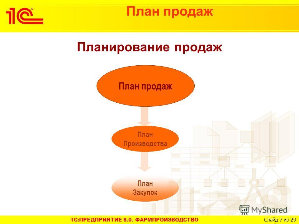 1C:ПРЕДПРИЯТИЕ 8.0. ФАРМПРОИЗВОДСТВО Слайд 7 из 29 План продаж Планирование продаж План продаж План Производства План Закупок