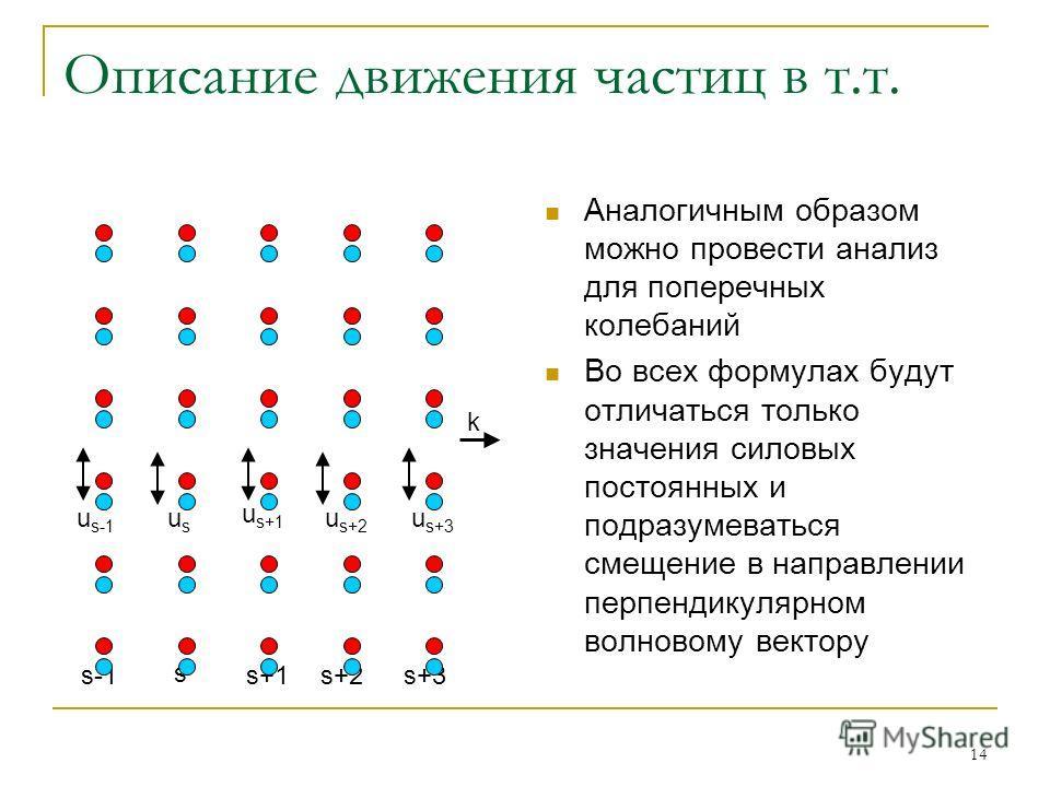 14 Описание движения частиц в т.т. Аналогичным образом можно провести анализ для поперечных колебаний Во всех формулах будут отличаться только значения силовых постоянных и подразумеваться смещение в направлении перпендикулярном волновому вектору s s