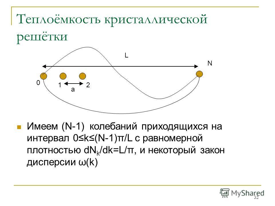 32 Теплоёмкость кристаллической решётки Имеем (N-1) колебаний приходящихся на интервал 0k (N-1)π/L с равномерной плотностью dN k /dk=L/π, и некоторый закон дисперсии ω(k) a L 0 12 N