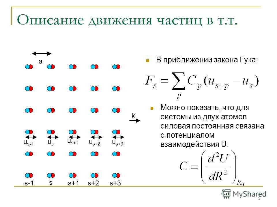 8 Описание движения частиц в т.т. В приближении закона Гука: s s-1s+1s+2s+3 u s-1 u s+3 u s+2 u s+1 usus k Можно показать, что для системы из двух атомов силовая постоянная связана с потенциалом взаимодействия U: a