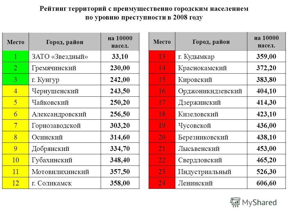 Рейтинг территорий с преимущественно городским населением по уровню преступности в 2008 году 1ЗАТО «Звездный»33,10 2Гремячинский230,00 3г. Кунгур242,00 4Чернушенский243,50 5Чайковский250,20 6Александровский256,50 7Горнозаводской303,20 8Осинский314,60
