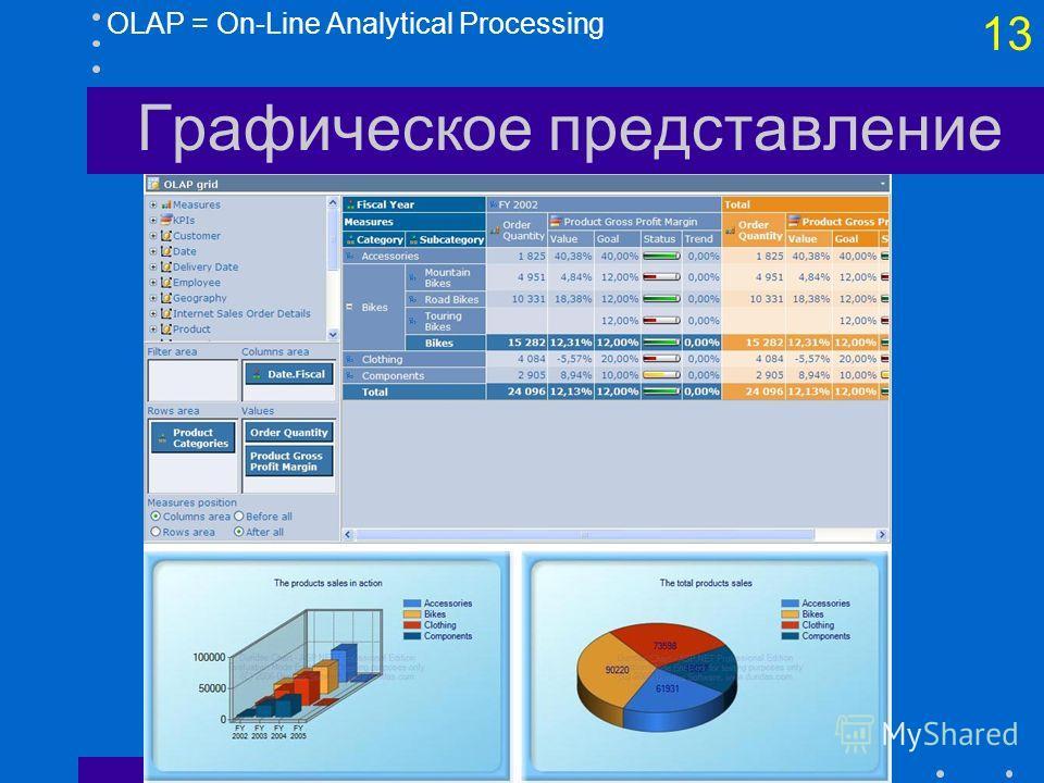 12 Табличное представление OLAP = On-Line Analytical Processing Сводная (перекрестная) таблица (Pivot table) – табличное представление многомерных данных, для формирования которого задаются три упорядоченных набора измерений: –Для отбора данных в таб