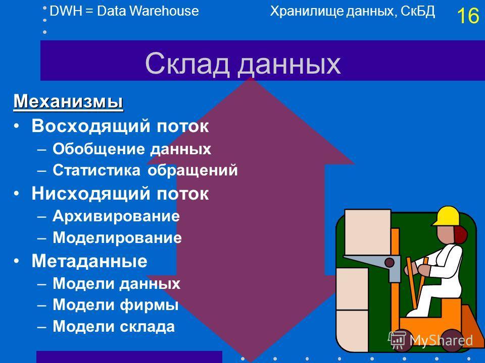 15 Склад данных Хранилище данных, СкБД Внешние источники DWH = Data Warehouse Метаданные Модели внешних данных Правка, проверка Пользо- ватели Модели данных фирмы Текущие детали Слабо обобщ Сильно обобщ Старые детали 85% 15%