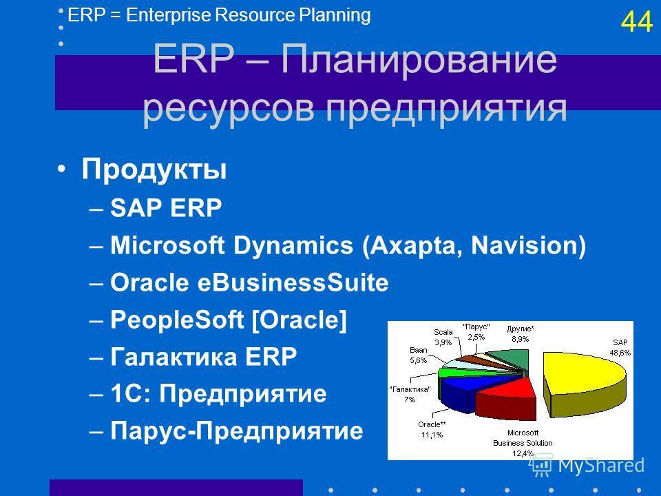 43 ERP – Планирование ресурсов предприятия Модули (контуры) –Управление персоналом –Управление проектами –Бухгалтерский и налоговый учет –Управление финансами, бюджетирование –Управление производством –Маркетинг, управление поставками –Логистика (сна